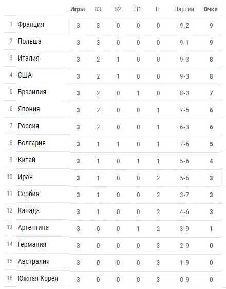 Олимпиада волейбол мужчины результаты 2019 [PUNIQRANDLINE-(au-dating-names.txt) 32